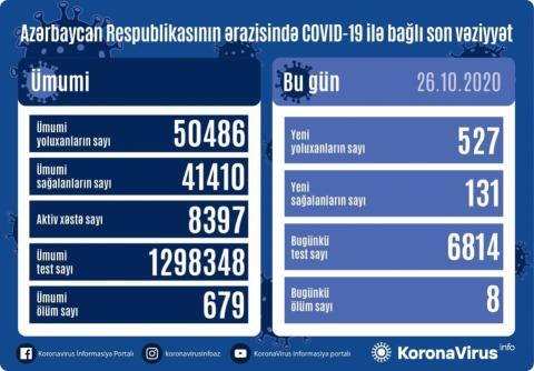 Azerbaijan confirms 527 new coronavirus infections, 131 recovered