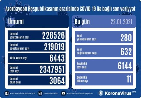 Azerbaijan`s daily COVID-19 recoveries more than infections