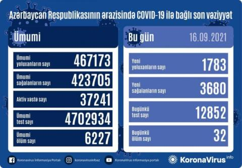 Azerbaijan documents 1,783 new COVID-19 cases in 24 hours