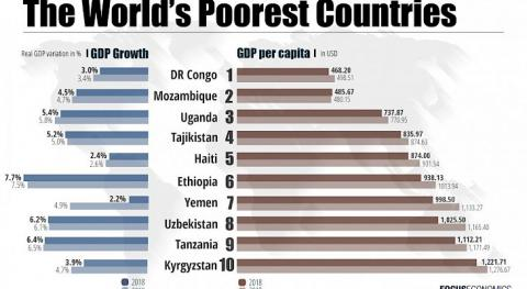 Tajikistan and Kyrgyzstan are not among top 10 poorest countries in world