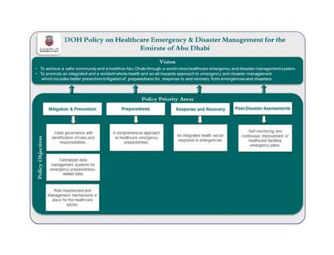 Abu Dhabi Health policy to improve health system disaster and crisis resilience