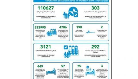 MOPH Reports 292 New COVID-19 Cases, 303 Recoveries, 110,627 Total Recoveries