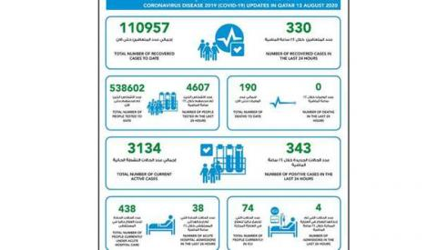 MOPH Reports 343 New COVID-19 Cases, 330 Recoveries, 110,957 Total Recoveries
