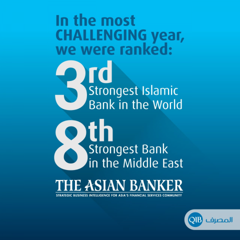 QIB Ranks Third Strongest Islamic Bank in the World and Eighth Strongest Bank in the Middle East in The Asian Bankers 2020 Rankings