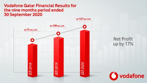 Vodafone Qatar Announces Financial Results for 9 Months Ended September 2020